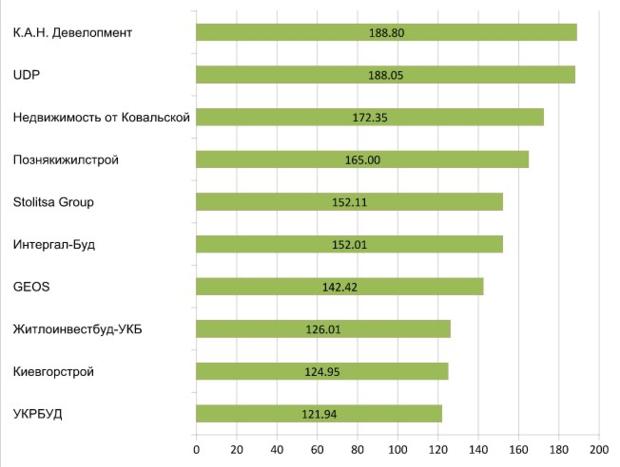 Рейтинг комфортабельности новостроек Киева, фото [11]
